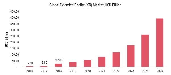 XR technologies